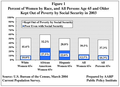 Figure 1: Percent of Women by Race, and All Perons Age 65 and Older Kept Out of Poverty by Social Security in 2003
