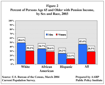 Figure 2: Percent of Persons Age 65 and Older with Pension Income, by Sex and Race, 2003