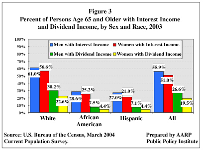 Figure 3: Percent of Persons Age 65 and Older with Interest Income and Dividend Income, by Sex and Race, 2003