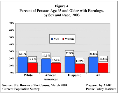 Figure 4: Percent of Persons Age 65 and Older with Earnings, by Sex and Race, 2003